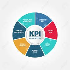 سمینار آموزشی KPI