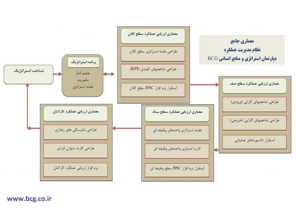 معماری جامع نظام مدیریت عملکرد دپارتمان استراتژی و منابع انسانی BCG