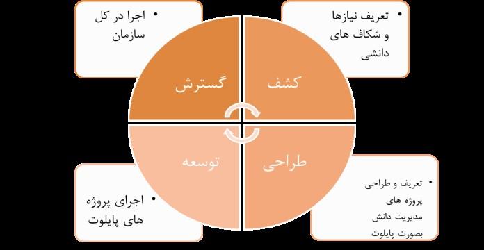 مدیریت دانش سازمانی
