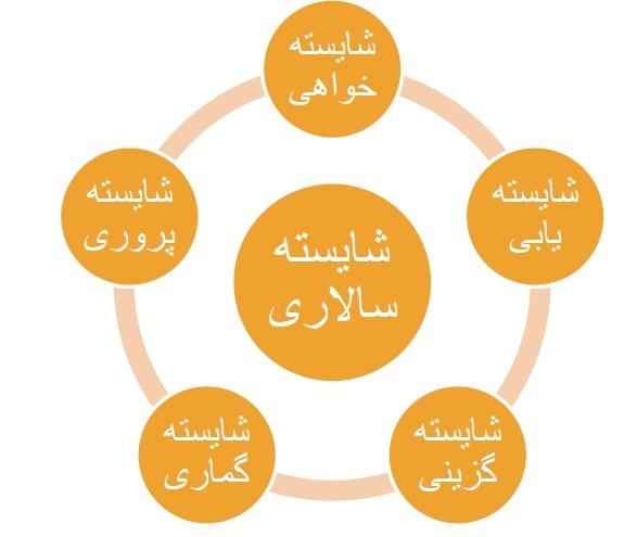 عوامل و الزامات توسعه شایسته سالاری در سازمان هاي ایراني