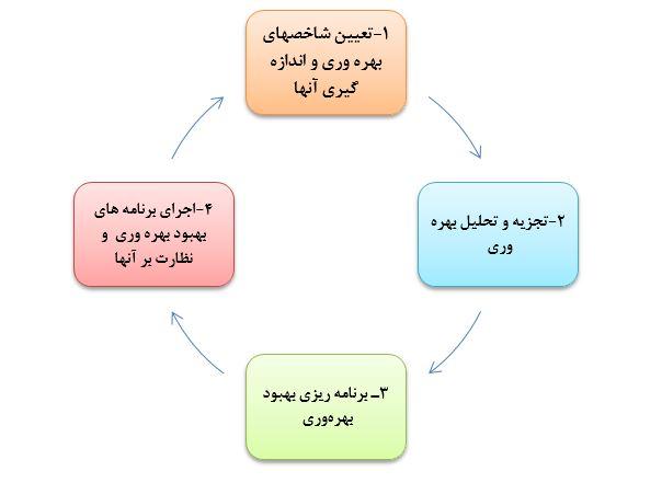 چرخه مديريت بهرهوری