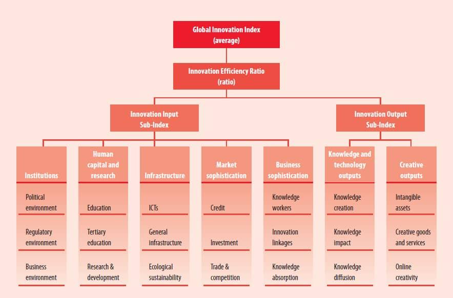جدول شاخص های جهانی نوآوری