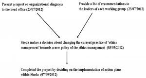 از پیاده سازی تفکر فرآیندگرا در سازمان