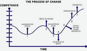 فرآیند تغییر