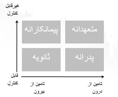 استراتژی وظیفه ای منابع انسانی