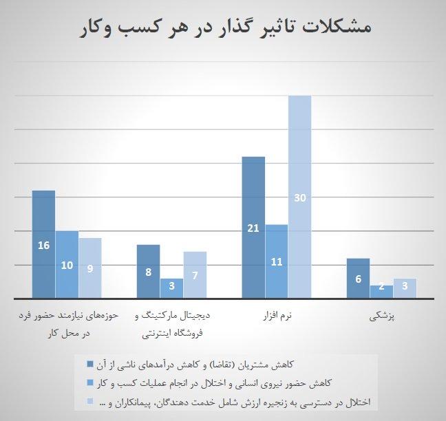 تاثیر  کرونا بر کسب وکارهای آنلاین در ایران