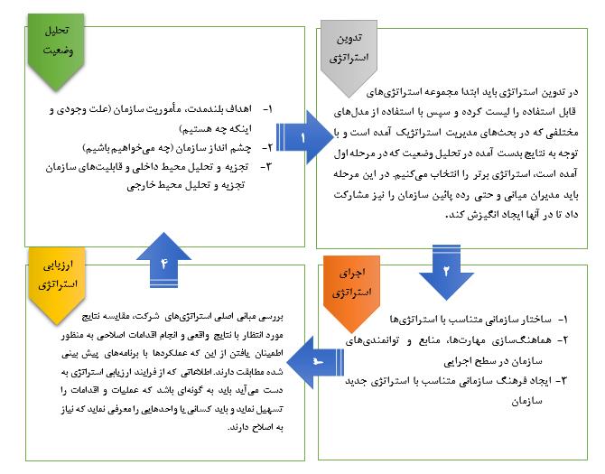 گامهای فرایند مدیریت استراتژیک