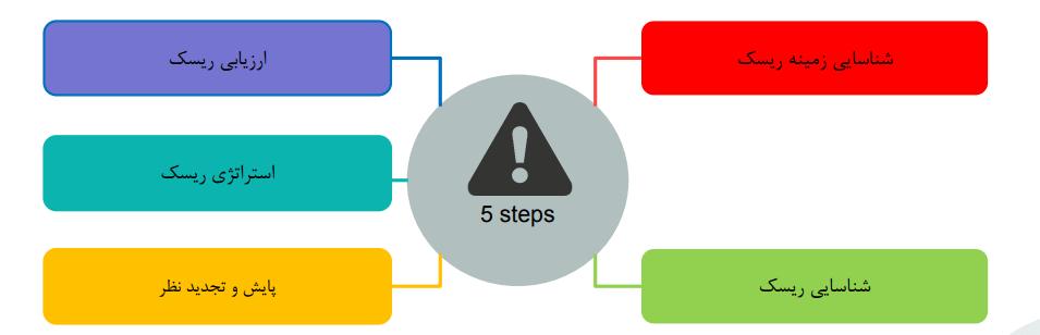 5 مرحله مدیریت ریسک
