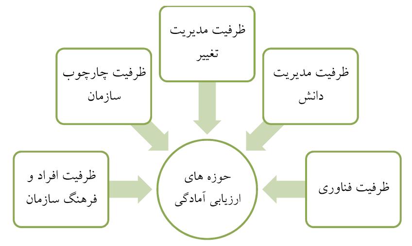 ارزیابی آمادگی استقرار مدیریت دانش