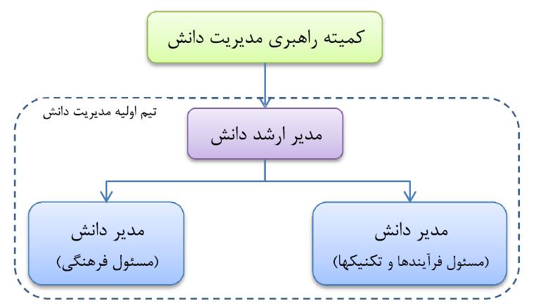 ساختار اولیه مدیریت دانش