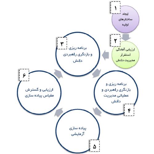 چرخه استقرار مدیریت دانش