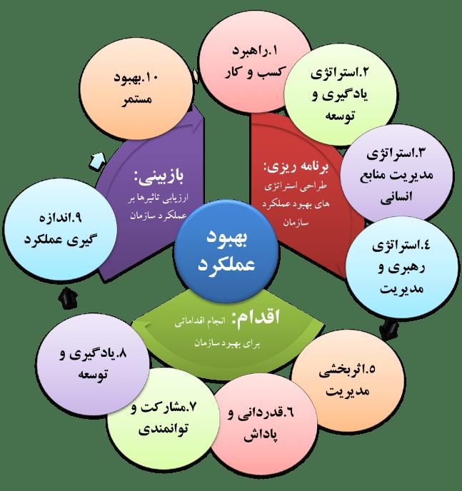 مدل سرمایه گذاری منابع انسانی