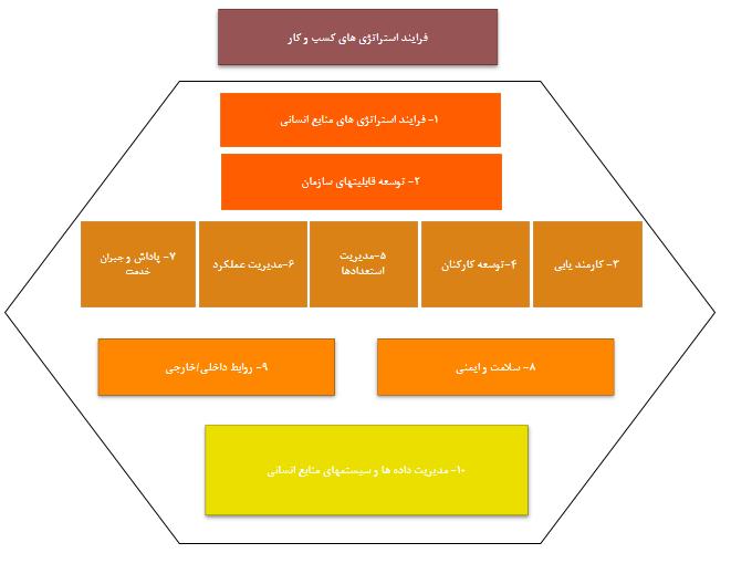 مدل منابع انسانی فیلیپس