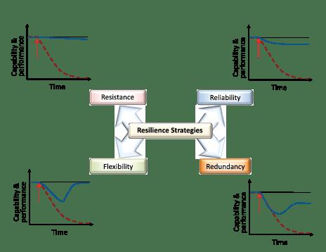 تاثیر استراتژیهای مختلف بر تابآوری قابلیت¬ و عملکرد کسب و کار