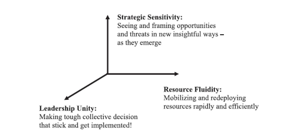 قابلیتهای کلیدی توانمندساز چابکی استراتژیک